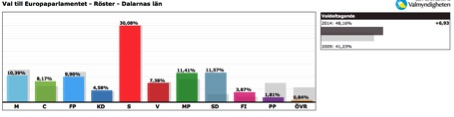 EU-val_Dalarna_diagram